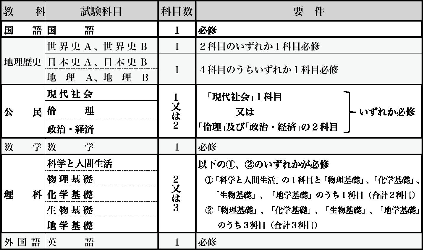 kounin_kamoku